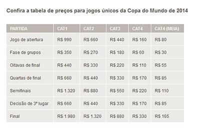 Fifa confirma valores de R$ 30 a R$ 1.980 para ingressos da Copa