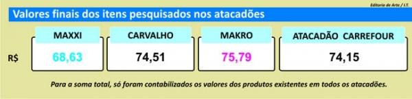 Movimento é estável na segunda quinzena do mês, diz pesquisa de preços do Jornal Meio Norte