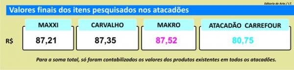 Pesquisa do Jornal Meio Norte ajuda a encontrar menores preços em Teresina
