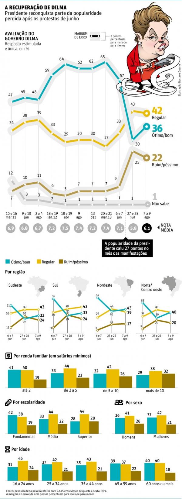 Dilma recupera 6 pontos de popularidade, diz Datafolha