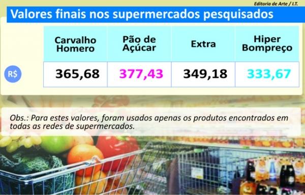 Ofertas e promoções fazem consumidor economizar até R$ 9 nas compras em Teresina