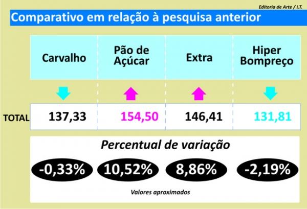 Cesta de produtos sobe mais de R$ 16, diz checagem de preços do Jornal Meio Norte
