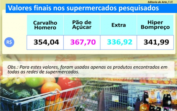Pesquisa feita pelo Jornal Meio Norte aponta redução de preços de frutas em Teresina