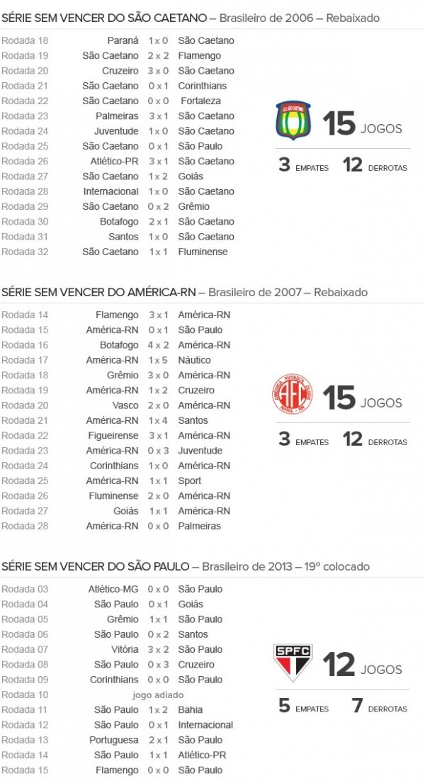 Rei dos pontos corridos, São Paulo tenta escapar de recorde negativo