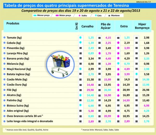 Checagem de preços mostra pouca variação no valor dos produtos pesquisados; tabelas