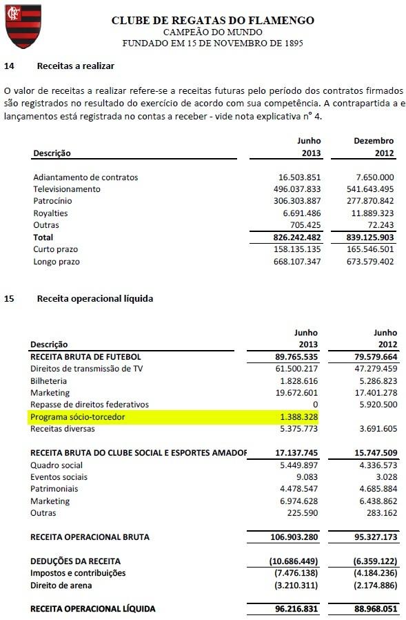 Pilar do novo Fla, sócio-torcedor rende só R$ 1,3 mi em três meses