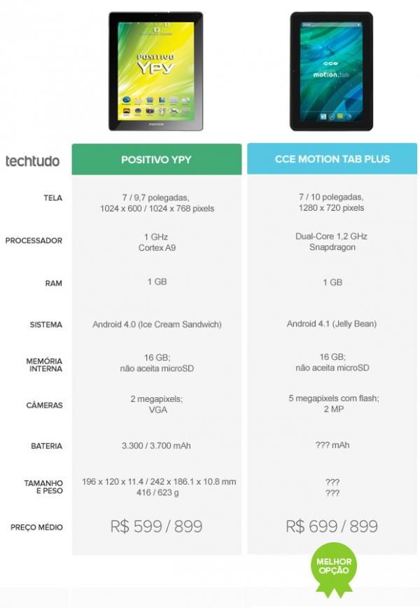 Positivo Ypy ou CCE Motion Tab Plus: qual o melhor tablet brasileiro e barato?
