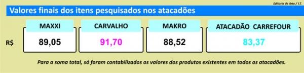 Preço do tomate tem maior queda desde janeiro em Teresina, diz pesquisa do Jornal Meio Norte