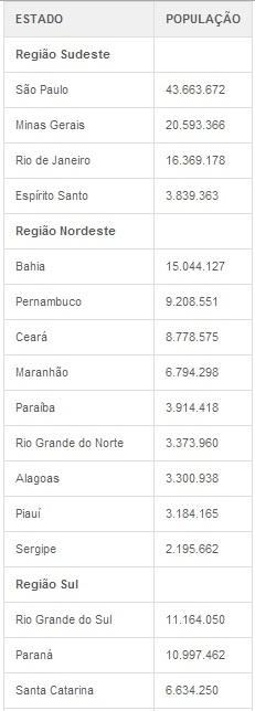 População brasileira ultrapassa marca de 200 milhões, diz IBGE