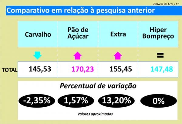 Preço do leite tem maior aumento nas pesquisas realizadas pelo Jornal Meio Norte