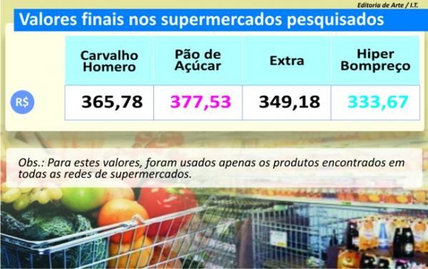 Preços de frutas e verduras fazem a diferença na cesta, diz pesquisa de preços do Jornal Meio Norte