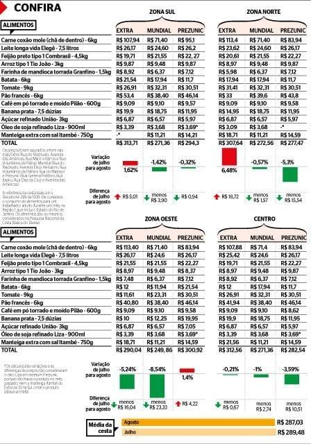 Preço da batata cai até 54,4% e deixa cesta básica mais barata