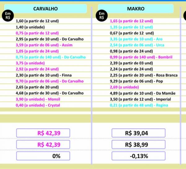 Variação de preços é inferior a R$ 1 nos atacadões em Teresina, diz checagem do Jornal Meio Norte