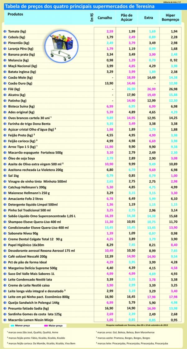Pesquisa influencia política de preços e concorrência favorece consumidor; tabela
