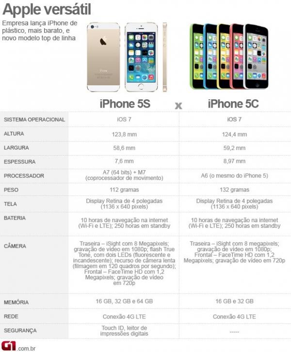 Apple começa a pré-venda do iPhone 5C nos Estados Unidos