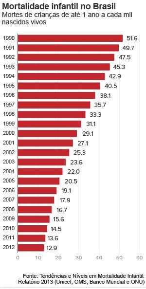 Brasil reduz taxa de mortalidade infantil em 75%