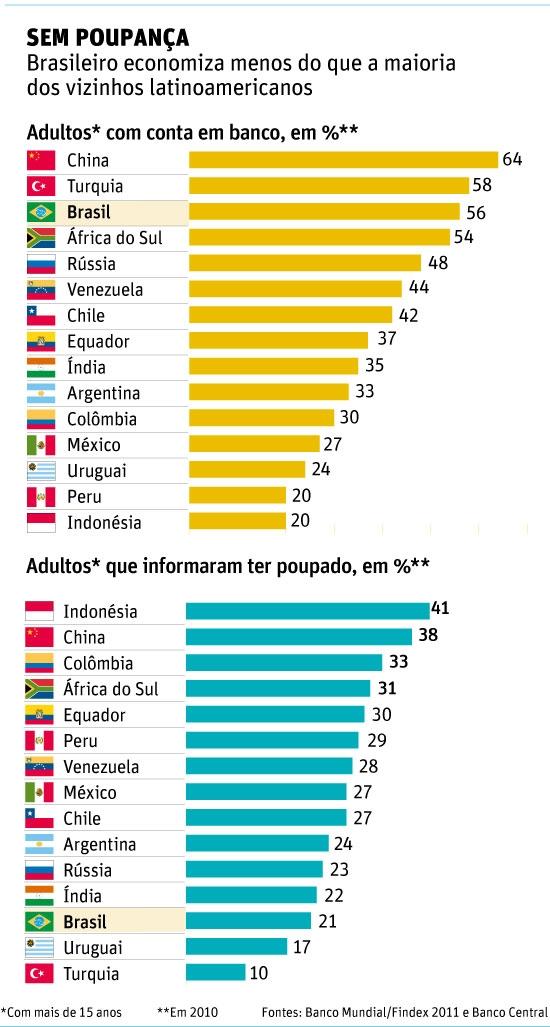 Mesmo com conta no banco, poucos brasileiros poupam, alerta relatório