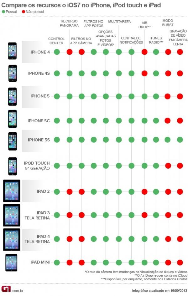 Saiba quais recursos do iOS 7 estão disponíveis para o seu aparelho