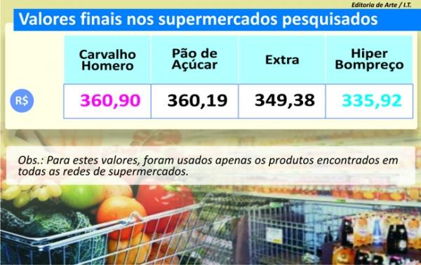 Supermercados continuam com preços estáveis, revela pesquisa de preços do Jornal Meio Norte