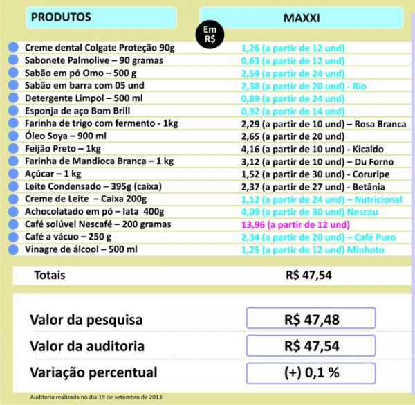 Estabelecimentos apresentam aumento de preços, diz checagem de preços do Jornal Meio Norte