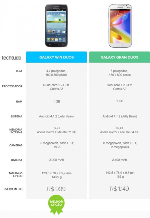 Galaxy Win Duos ou Galaxy Gran Duos? Confira o comparativo da semana