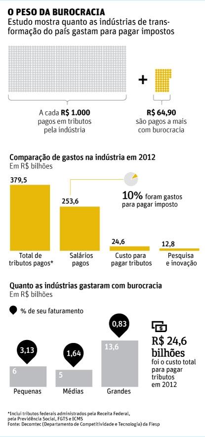 Pagar tributos custou à indústria R$ 24,6 bilhões com burocracia em 2012