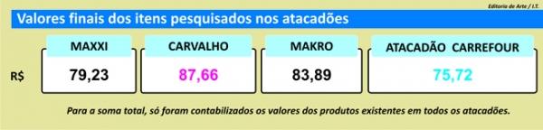 Pesquisa do Jornal Meio Norte revela que preços de produtos se mantêm estáveis em supermercados