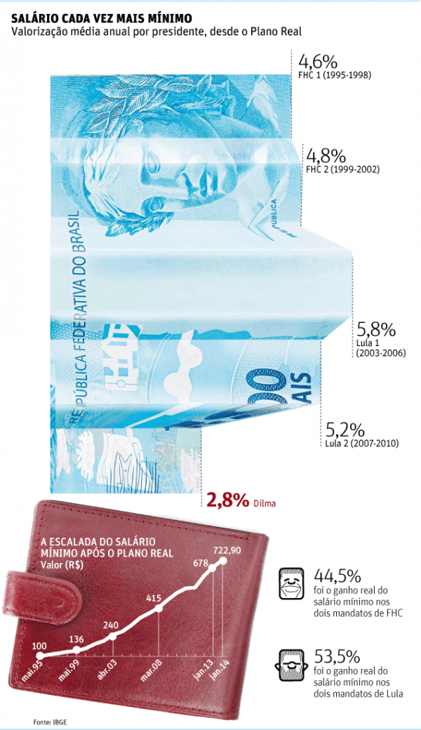 Com PIB modesto, salário mínimo sob Dilma terá menor alta do Real