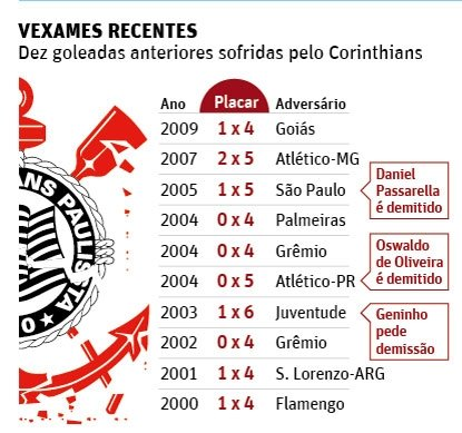 Tite se cala na chegada a SP, e Corinthians banca permanência do técnico