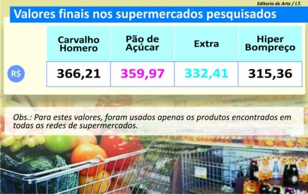 Supermercado realiza ofertas nos itens que foram pesquisados pelo Jornal Meio Norte