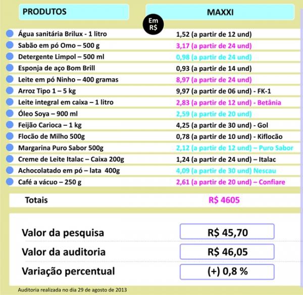 Frutas e verduras têm preços atrativos na checagem de preços da pesquisa do Jornal Meio Norte