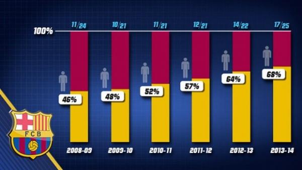 Mesmo com Neymar, Barça aumenta número de atletas da base no elenco