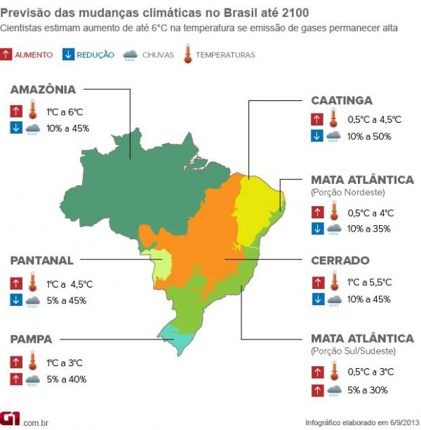 Brasil pode ficar até 6ºC mais quente, diz estudo sobre clima