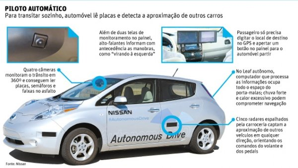 Jornalista testa carro do futuro, que dispensa motorista