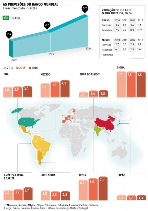 Brasil cresceu 2,2% em 2013, diz BM, que alerta para ano eleitoral