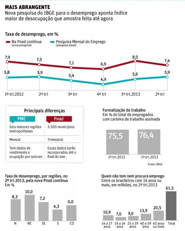 Mais de 61 milhões de brasileiros não trabalham nem procuram vaga