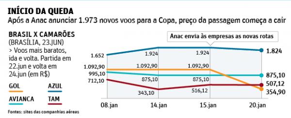 Tarifas de passagens aéreas na Copa caem até 67% com novos voos