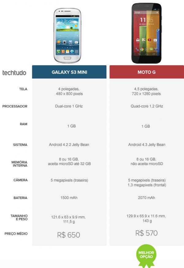 Moto G ou Galaxy S3 Mini? Veja o comparativo de celular da semana