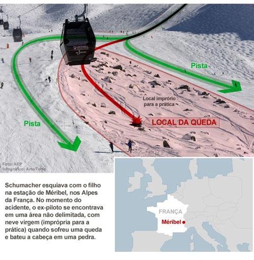 Socorristas pararam helicóptero para evitar morte de Schumacher,diz jornal