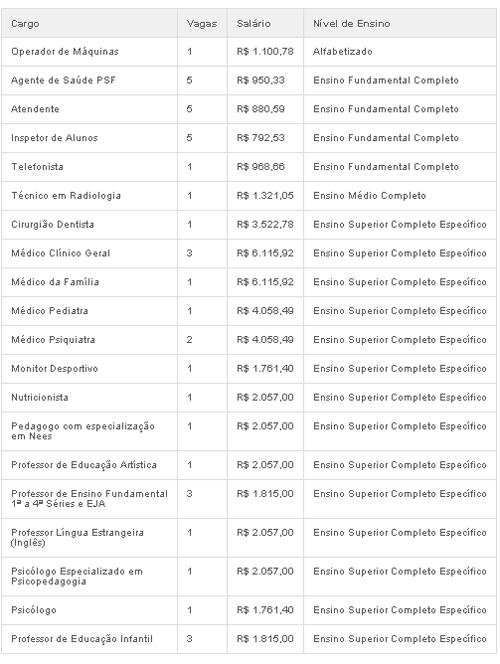 Concurso da Prefeitura de Pedregulho tem vagas com sal疵ios at R$ 6,1 mil