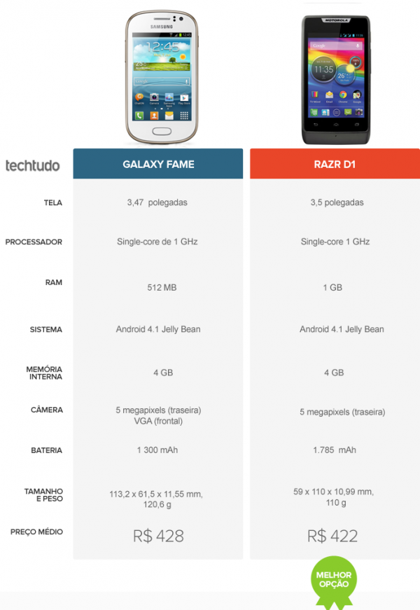 Galaxy Fame ou Razr D1? Confira o comparativo de celular da semana