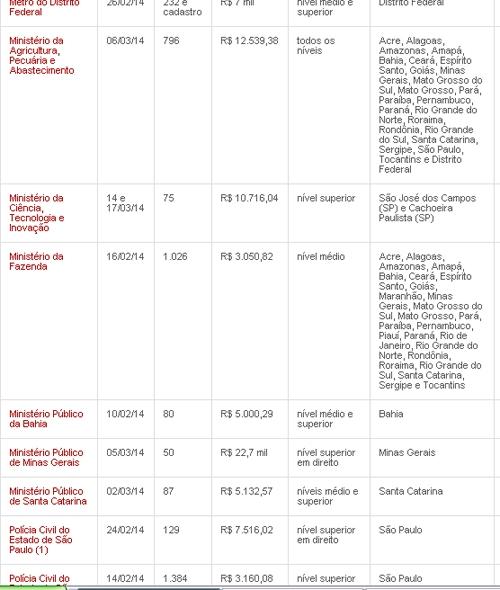 Mais de 140 concursos com inscrições abertas têm 32,1 mil vagas