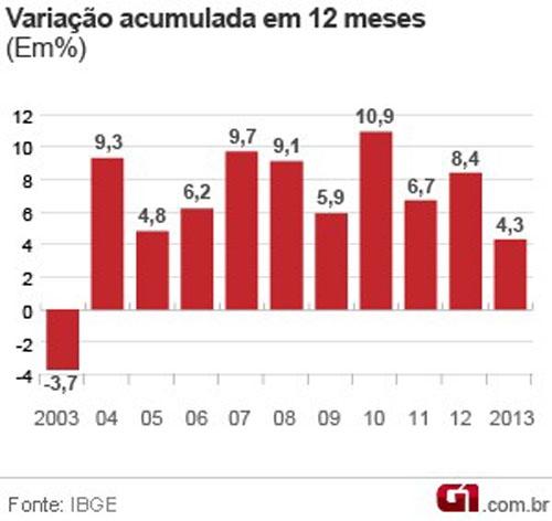 Desaceleração do consumo das famílias afeta o comércio, afirma IBGE