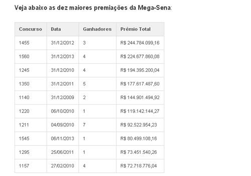 Mega-Sena acumulada pode pagar nesta terça-feira (18) o seu sétimo maior prêmio da história