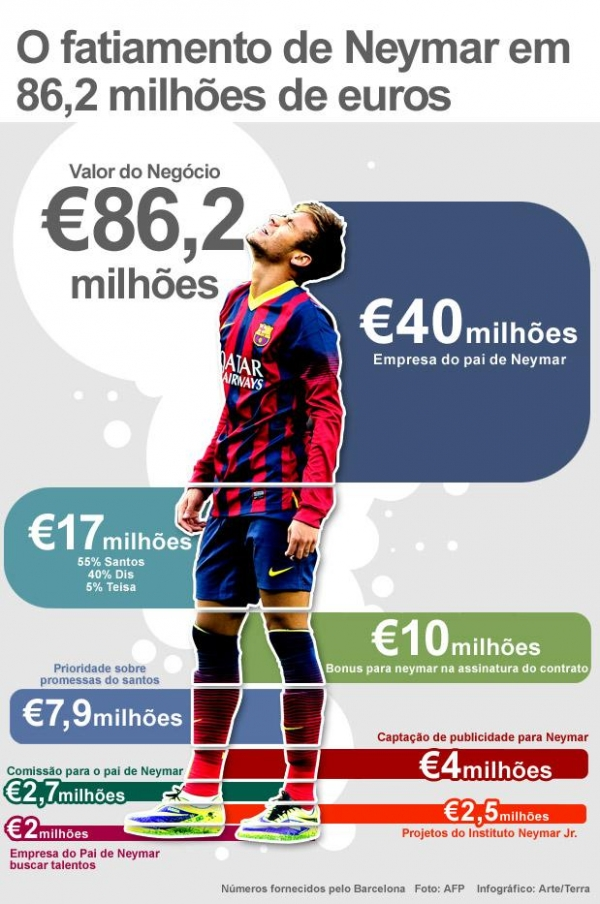Caso Neymar: Bar軋 nega fraude e paga R$ 43 mi ao fisco
