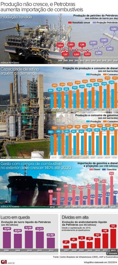 Petrobras gastará 140% mais para importar combustíveis até 2020