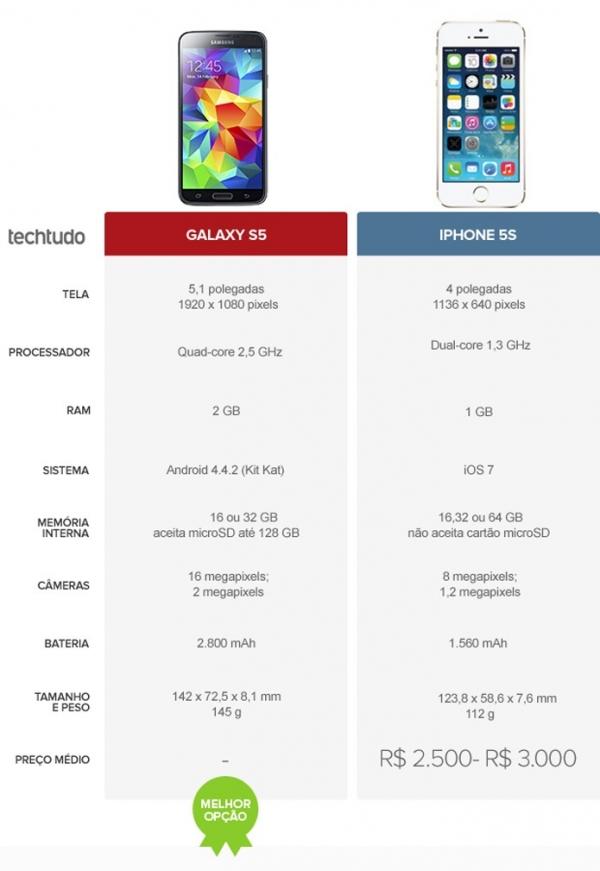 Galaxy S5 ou iPhone 5S? Veja qual  o melhor entre os tops