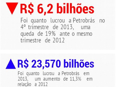 Petrobrás deve investir R$ 94,6 bi em 2014, queda de 9% ante 2013