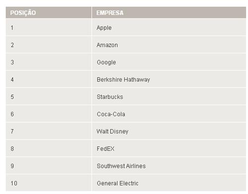 Fortune: saiba quais são as empresas mais admiradas do mundo
