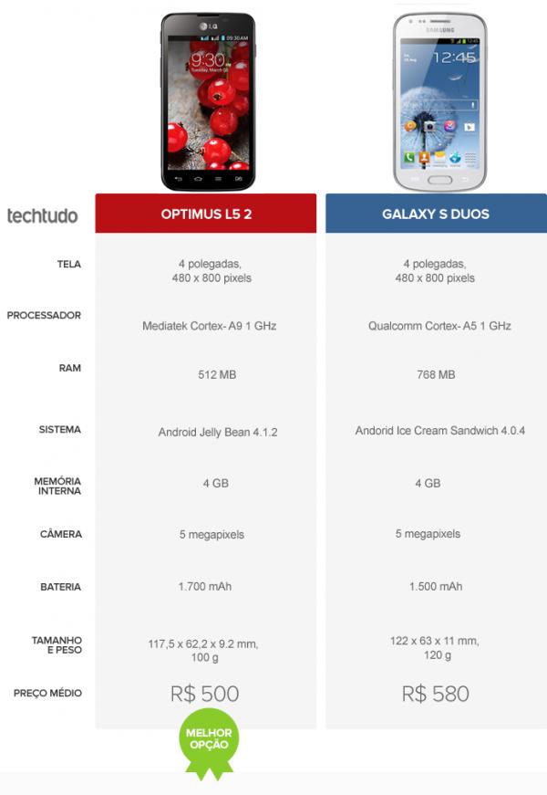 Optimus L5 2 ou Galaxy S Duos? Confira o comparativo de celular da semana